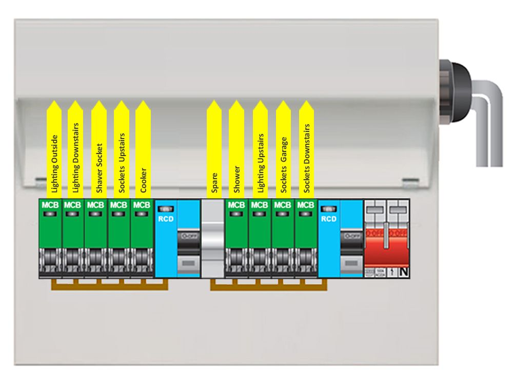 Choosing a consumer unit can be difficult this guide will help you dual rcd split load consumer unit asfbconference2016 Images